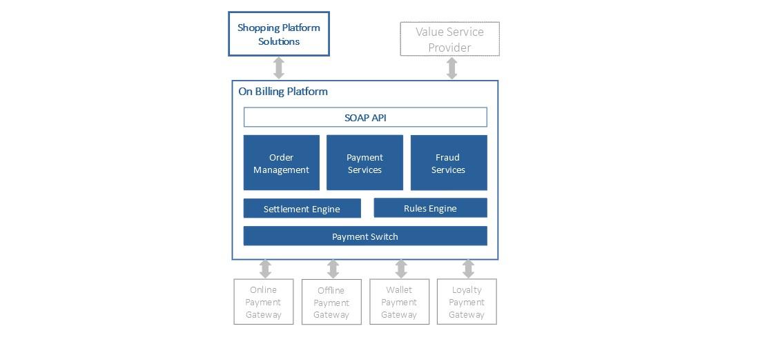 custom software development - payment systems