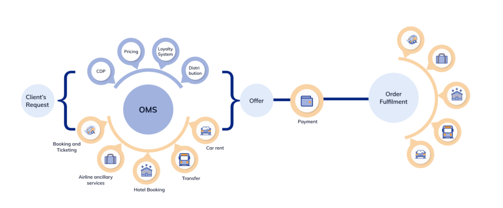 order management system lifecycle